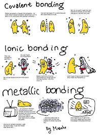 Atoms Bonding And The Periodic Table Best 25 Chemical Bond Ideas On Pinterest Covalent Bond
