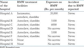 bmw hospital hospital waste management in nonteaching hospitals of lucknow city