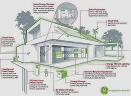 Contemporary Contemporary Eco House Design Architecture Designs