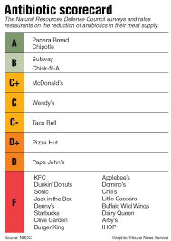 grading your favorite grub the leaf listed here are all of the letter grades for the top 25 fast food and