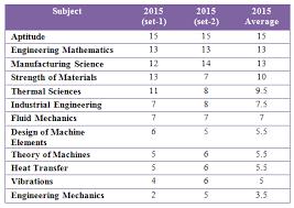pattern of gate exam analysis of gate mechanical engineering me paper pattern