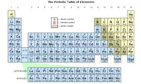 Periodic Table Sr The Periodic Chart