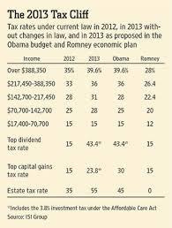 Tax Table 2013 Theresa Blog 2013 Irs Tax Tables