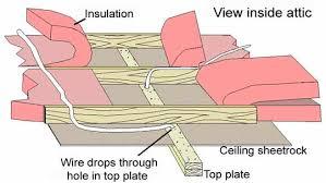 100 romex wiring code ceiling wiring diagram wiring