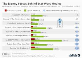 film and movie industry statistics u0026 facts statista