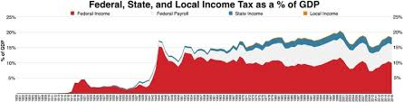 2017 earned income tax table income tax in the united states wikipedia