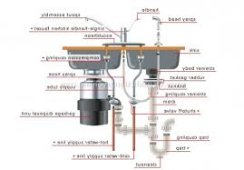 Kitchen Sink Waste Disposal Within House  Plumbing Examples Of - Kitchen sink waste disposal