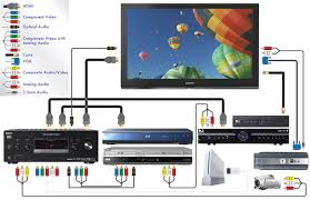 dvr home theater labeled wiring diagram connect cable lively audio