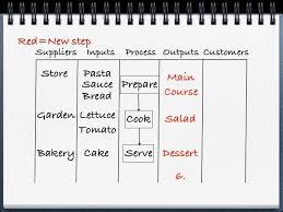 How To Create A Sipoc Diagram Sipoc Template
