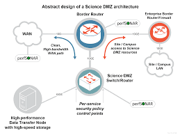 esnet s science dmz breaks down barriers speeds up science but dart points out that institutions have different infrastructures different policies and different funding models meaning that one size does not fit