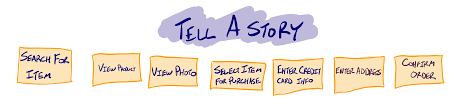 Story Maps Build A Great Story Map Story Mapping 101 Agile Velocity