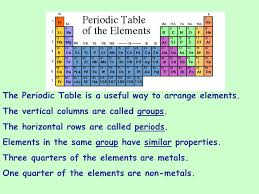 the rows of the periodic table are called periodic table in the periodic table the horizontal rows are