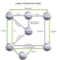 letter of credit service in india