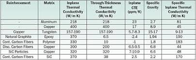 material thermal conductivity table revolutionary new thermal management materials electronics