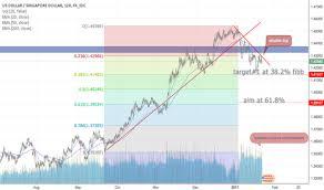 Usd To Sgd Usdsgd Chart Rate And Analysis Tradingview United Kingdom