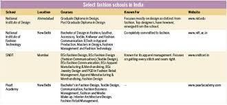 home textile designer jobs in mumbai fashion as career beyond art of designing clothes