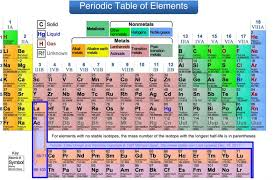 Periodic Table Metalloids Table Groups