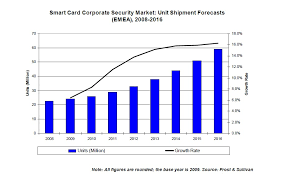 growth opportunities in the smart cards sector