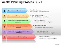 wealth financial planning process style2 powerpoint presentation temp u2026