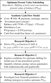 optimum present value scheduling based on synthetic cash flow
