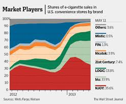 si e cing easy to read market data surrounding e cigs their growth and
