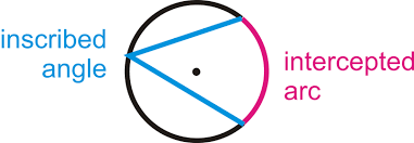 Interior Angles In A Circle Inscribed Angles In Circles Read Geometry Ck 12 Foundation