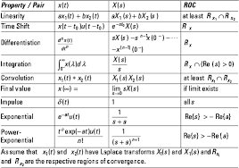 Fourier Transform Table Signals And Systems Working With Transform Theorems And Pairs
