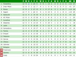 la liga live scores and table italia serie a league tables new drama movies 2013