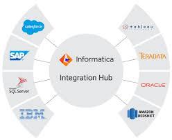 about integration hubs informatica world 2017