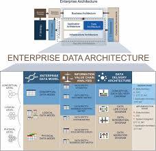 matrix home design decor enterprise architecture simple data architecture reference model home design
