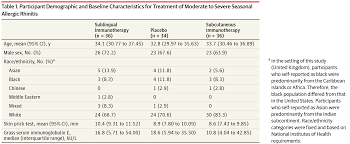 effects of sublingual grass pollen immunotherapy for seasonal