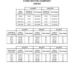 lexus dolls tucson u s car sales declined in june 2017 drive u0026 ride
