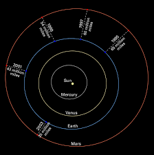 mars oppositions solar system diagram without images esa hubble