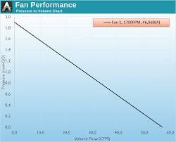 high cfm case fan fan testing methodology the corsair sp static pressure af high