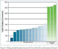 doe repeats warnings regarding led t8 replacement lamps green