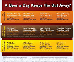 bud light can calories beer lover s dilemma can you diet without going dry today com