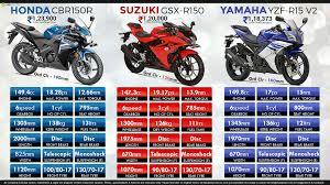 cbr 150r price honda cbr150r vs suzuki gsx r150 vs yamaha yzf r15 v2