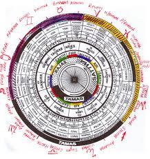 the lunar mansions or nakshatras of vedic astrology vedic