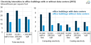 office buildings with data centers use significantly more
