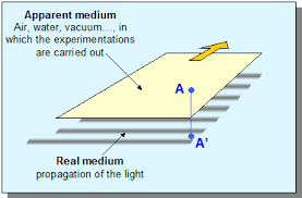 Speed Of Light In A Vacuum Speed Of Light