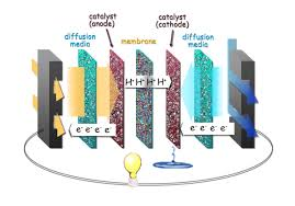 modeling to build a better fuel cell berkeley lab