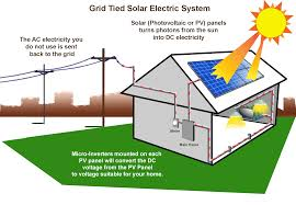 Solar Power System Cost Estimate by Amazing Solar Panels Cost Effectiveness Solar Panel Solar Panels