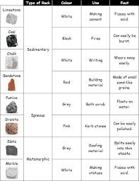 types of rocks uses of rocks primary school geography encyclopedia