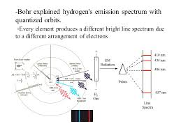 Incandescent Light Spectrum Problems With Rutherford U0027s Model Why Do Elements Produce Spectral