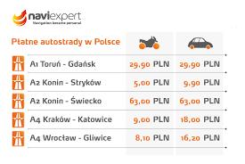 ceny autostrad w polsce ile zapłacimy za przejazd autostradą