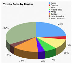 toyota us sales toyota wikipedia