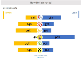 how the united kingdom voted on thursday and why lord