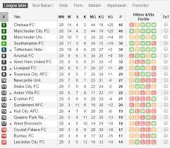 Klasemen Liga Inggris Hasil Sepakbola Liga Inggris