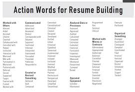 Key Words For Resumes Ejaculation Photo Essay Proper Heading For An Essay Mla