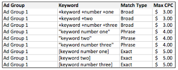 keyword bid segmentation by keyword match type a study ppc